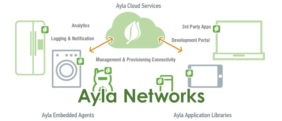Ayla Cloud Services